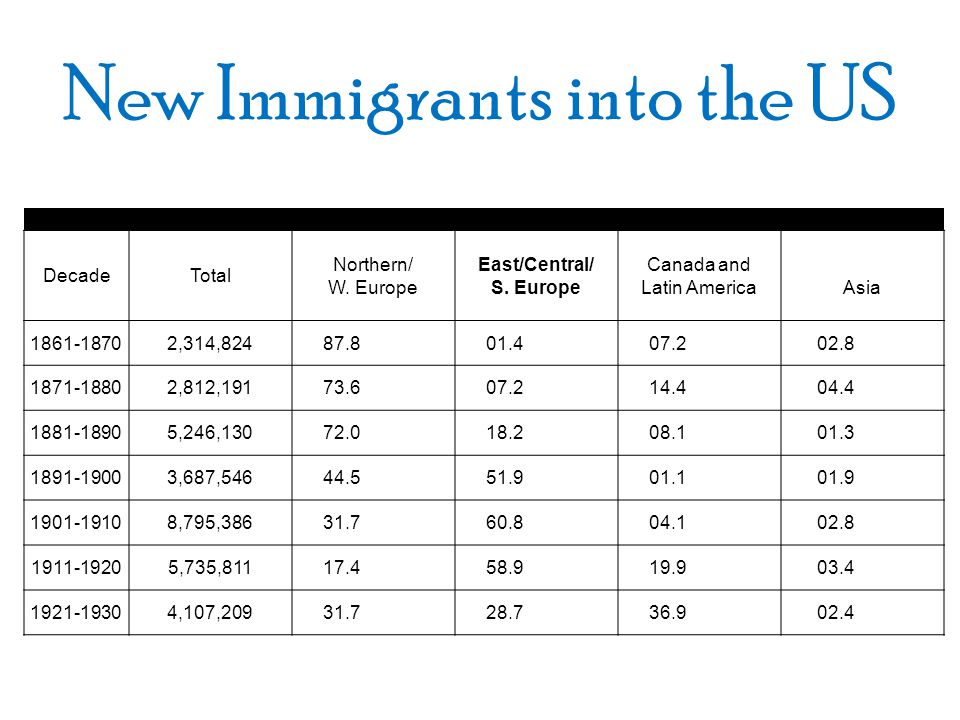 New Immigrants into the US U.S. Immigration Statistics: Origin (in percentages) DecadeTotal Northern/ W. Europe East/Central/ S. Europe Canada and Lat