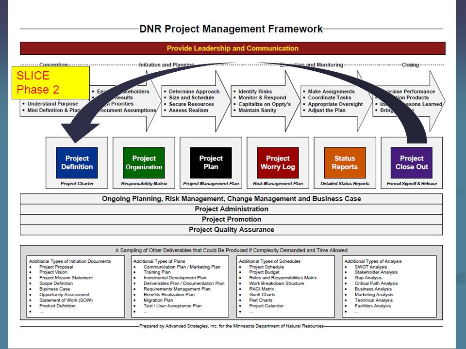 What worked… Just the commitment to build long-term monitoring infrastructure has attracted interdisciplinary partners.