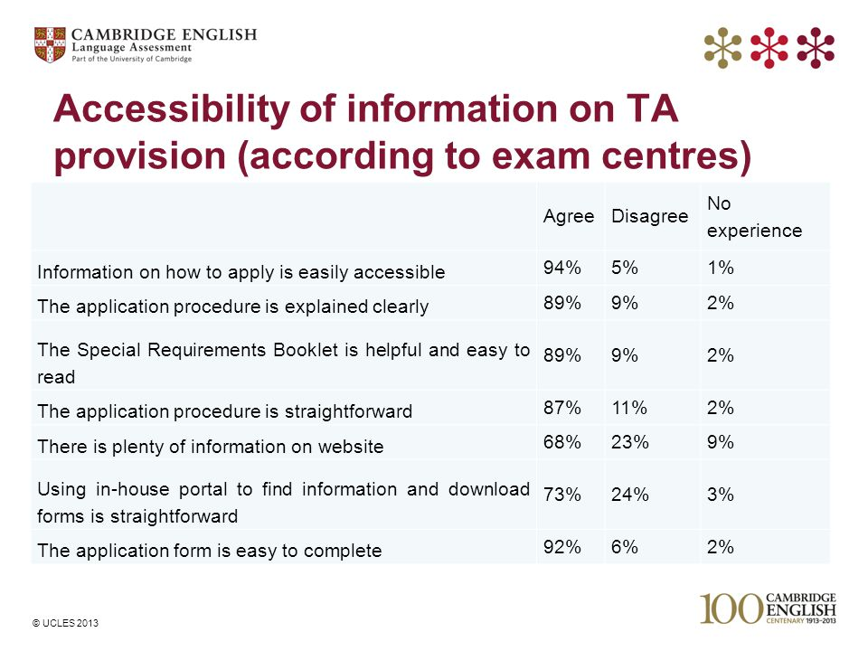 © UCLES 2013 Accessibility of information on TA provision (according to exam centres) AgreeDisagree No experience Information on how to apply is easil