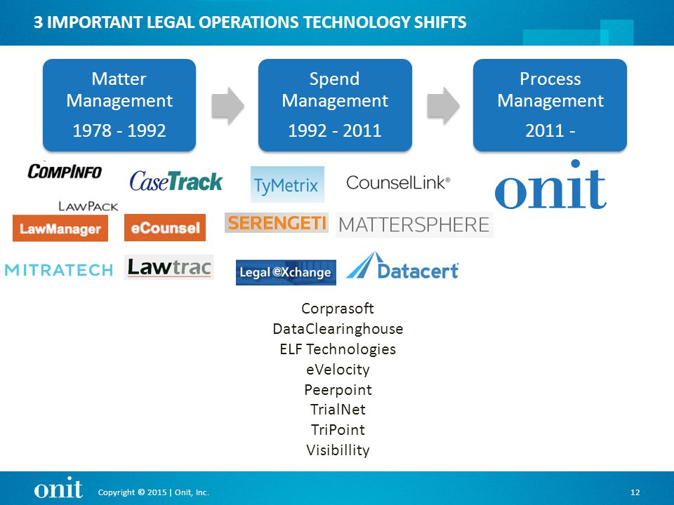 Copyright © 2015 | Onit, Inc.12 Matter Management 1978 - 1992 Spend Management 1992 - 2011 Process Management 2011 - 3 IMPORTANT LEGAL OPERATIONS TECHNOLOGY SHIFTS Corprasoft DataClearinghouse ELF Technologies eVelocity Peerpoint TrialNet TriPoint Visibillity