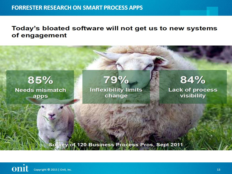 Copyright © 2015 | Onit, Inc.13 FORRESTER RESEARCH ON SMART PROCESS APPS