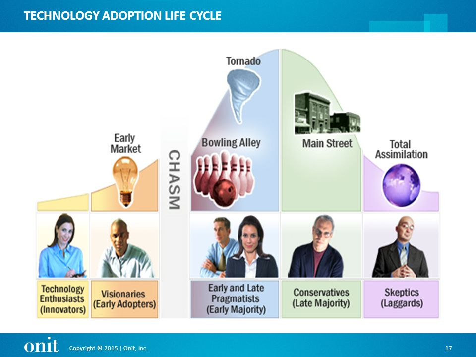 Copyright © 2015 | Onit, Inc.17 TECHNOLOGY ADOPTION LIFE CYCLE