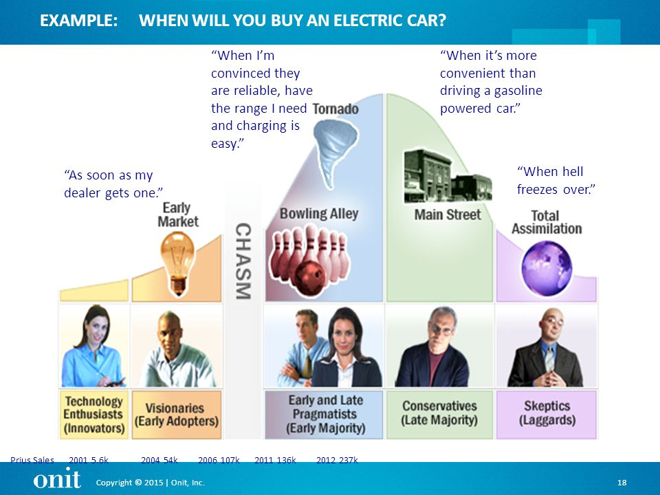 Copyright © 2015 | Onit, Inc.18 EXAMPLE:WHEN WILL YOU BUY AN ELECTRIC CAR.