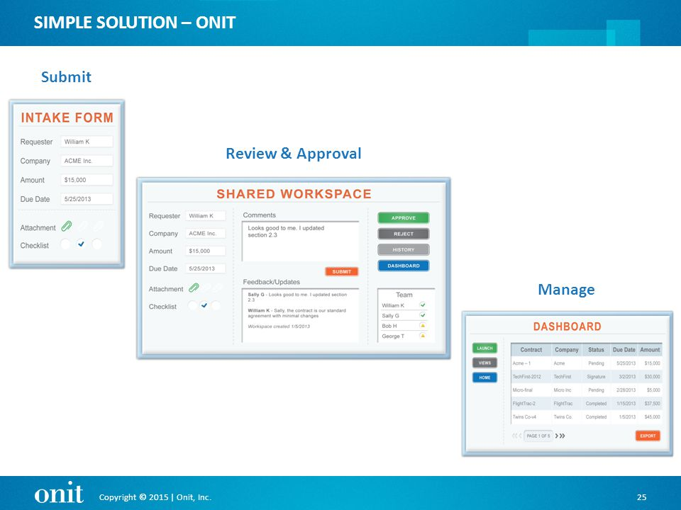 Copyright © 2015 | Onit, Inc.25 SIMPLE SOLUTION – ONIT Submit Review & Approval Manage