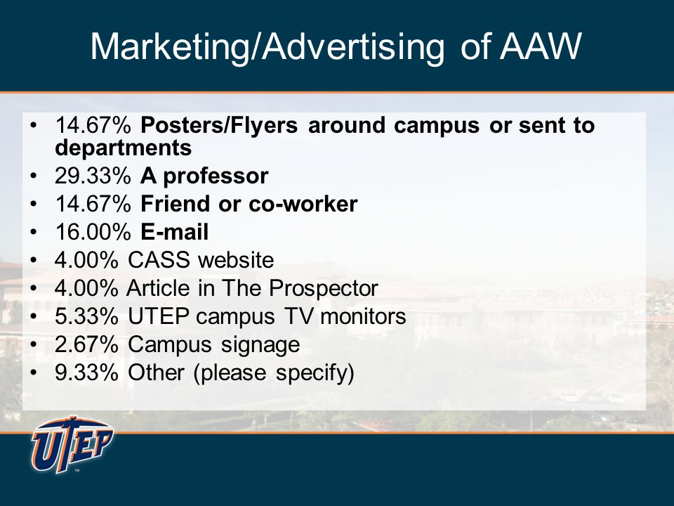 Marketing/Advertising of AAW 14.67% Posters/Flyers around campus or sent to departments 29.33% A professor 14.67% Friend or co-worker 16.00% E-mail 4.00% CASS website 4.00% Article in The Prospector 5.33% UTEP campus TV monitors 2.67% Campus signage 9.33% Other (please specify) 14.67% Posters/Flyers around campus or sent to departments 29.33% A professor 14.67% Friend or co-worker 16.00% E-mail 4.00% CASS website 4.00% Article in The Prospector 5.33% UTEP campus TV monitors 2.67% Campus signage 9.33% Other (please specify)
