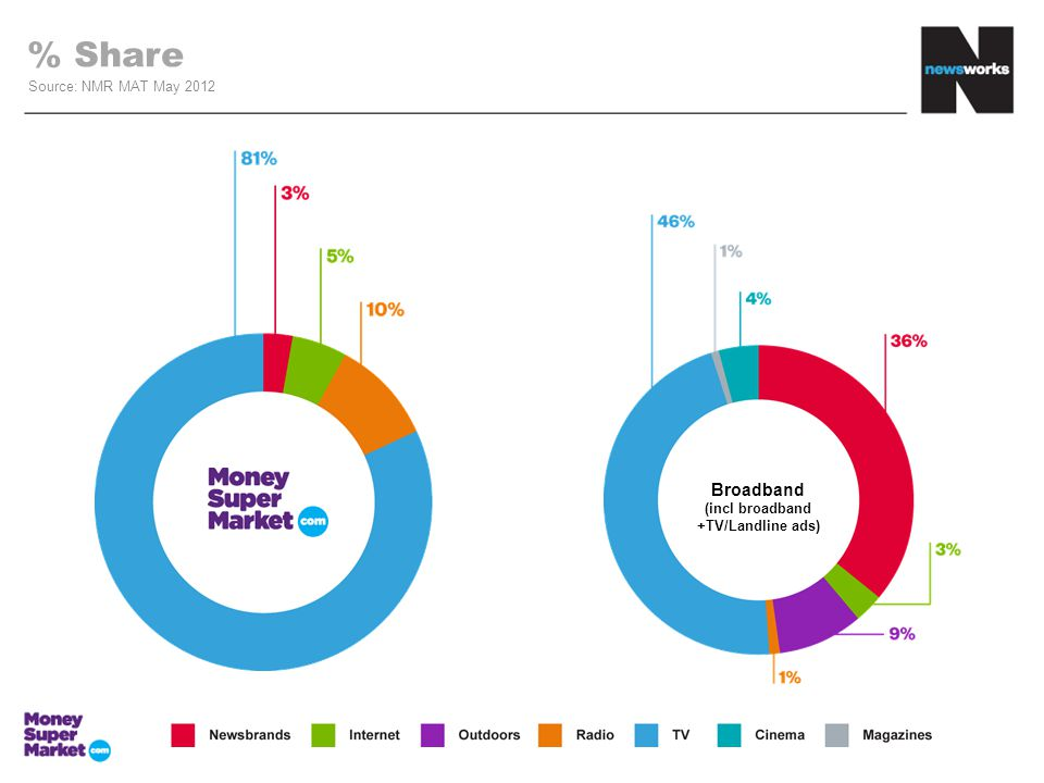 % Share Source: NMR MAT May 2012 Broadband (incl broadband +TV/Landline ads)