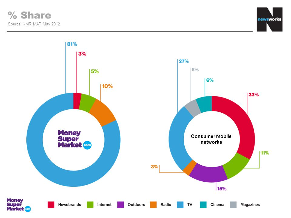 % Share Source: NMR MAT May 2012 Consumer mobile networks