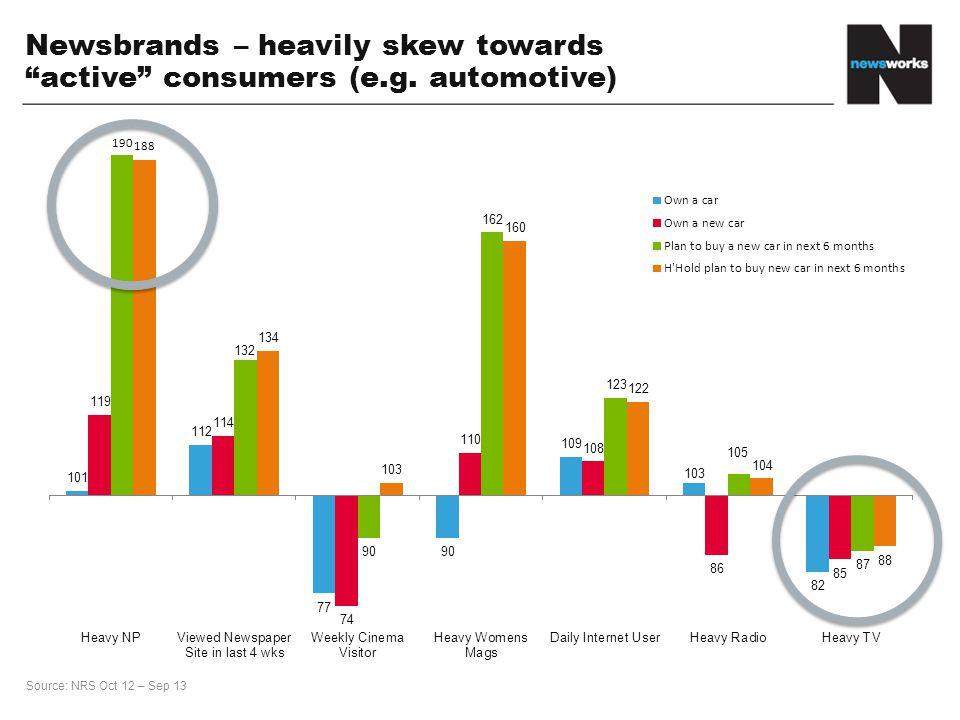 Source: NRS Oct 12 – Sep 13 190 188 Newsbrands – heavily skew towards active consumers (e.g.