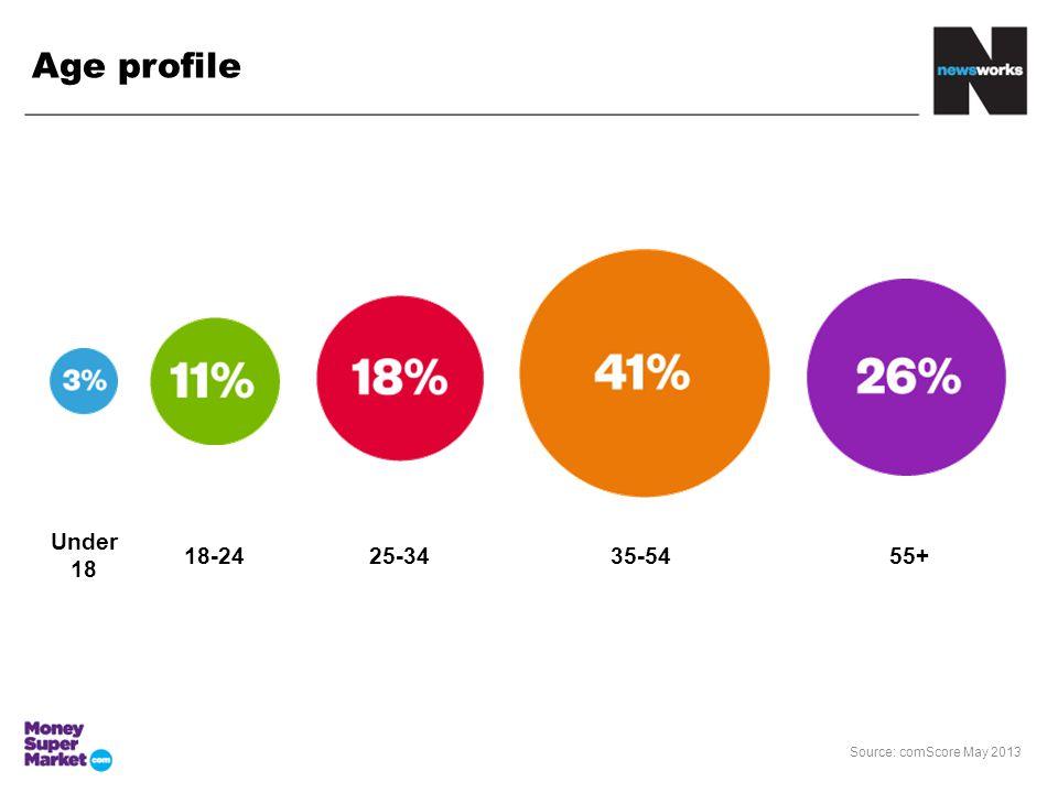 Under 18 18-2425-3435-5455+ Source: comScore May 2013 Age profile