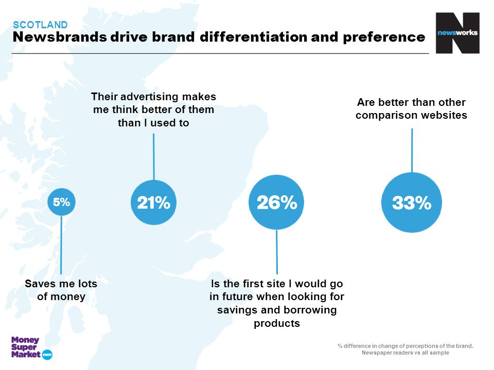 Newsbrands drive brand differentiation and preference % difference in change of perceptions of the brand.