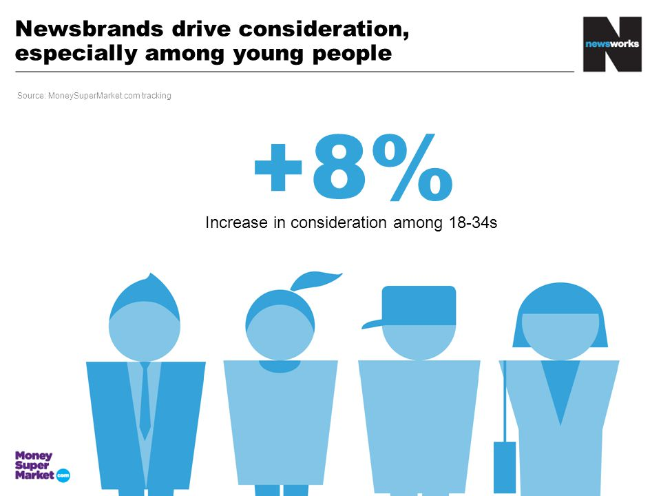 Newsbrands drive consideration, especially among young people + 8% Increase in consideration among 18-34s Source: MoneySuperMarket.com tracking