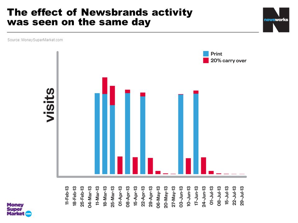 The effect of Newsbrands activity was seen on the same day Source: MoneySuperMarket.com