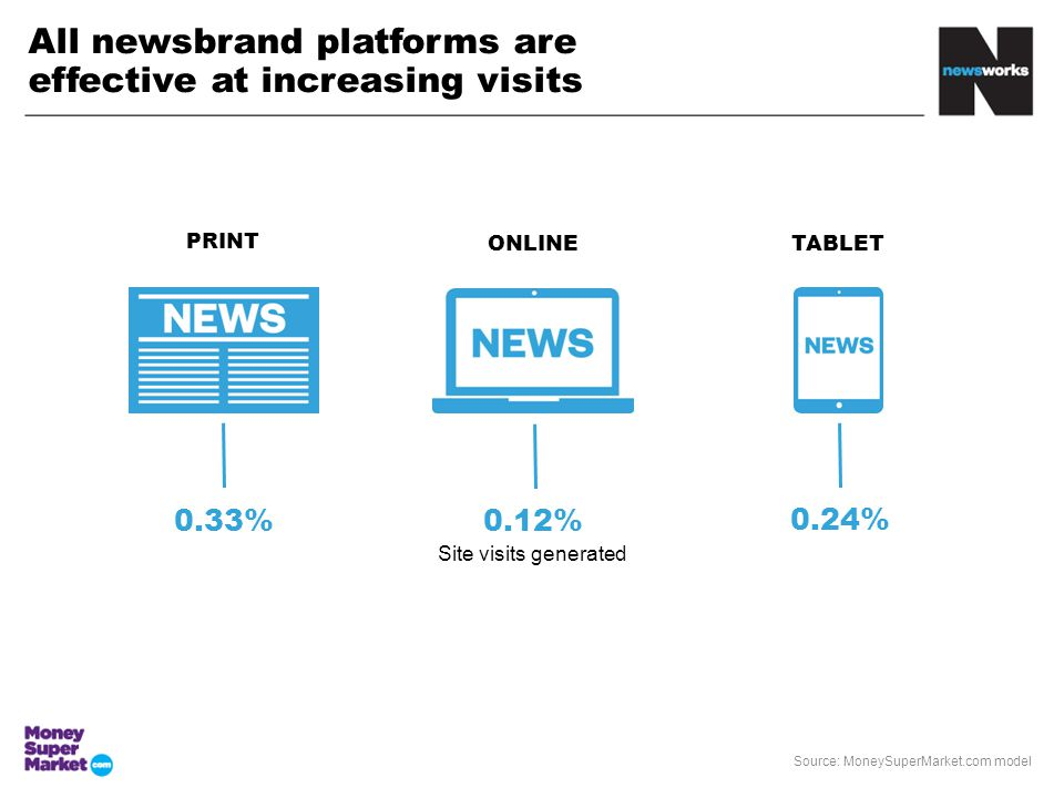 All newsbrand platforms are effective at increasing visits 0.33%0.12% 0.24% PRINT ONLINETABLET Site visits generated Source: MoneySuperMarket.com model