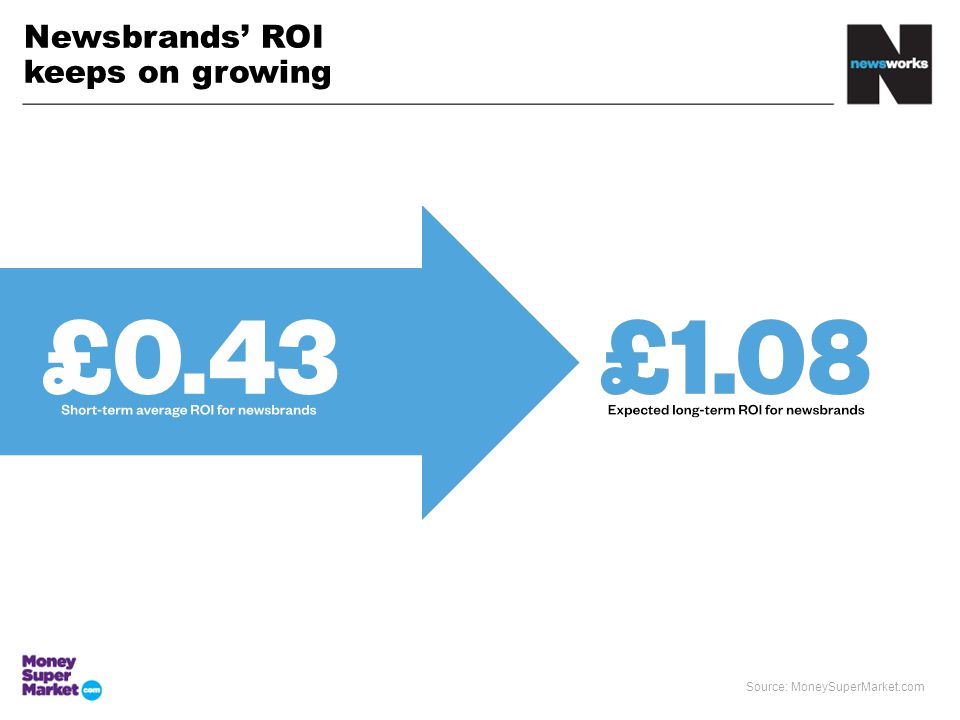 Newsbrands' ROI keeps on growing Source: MoneySuperMarket.com