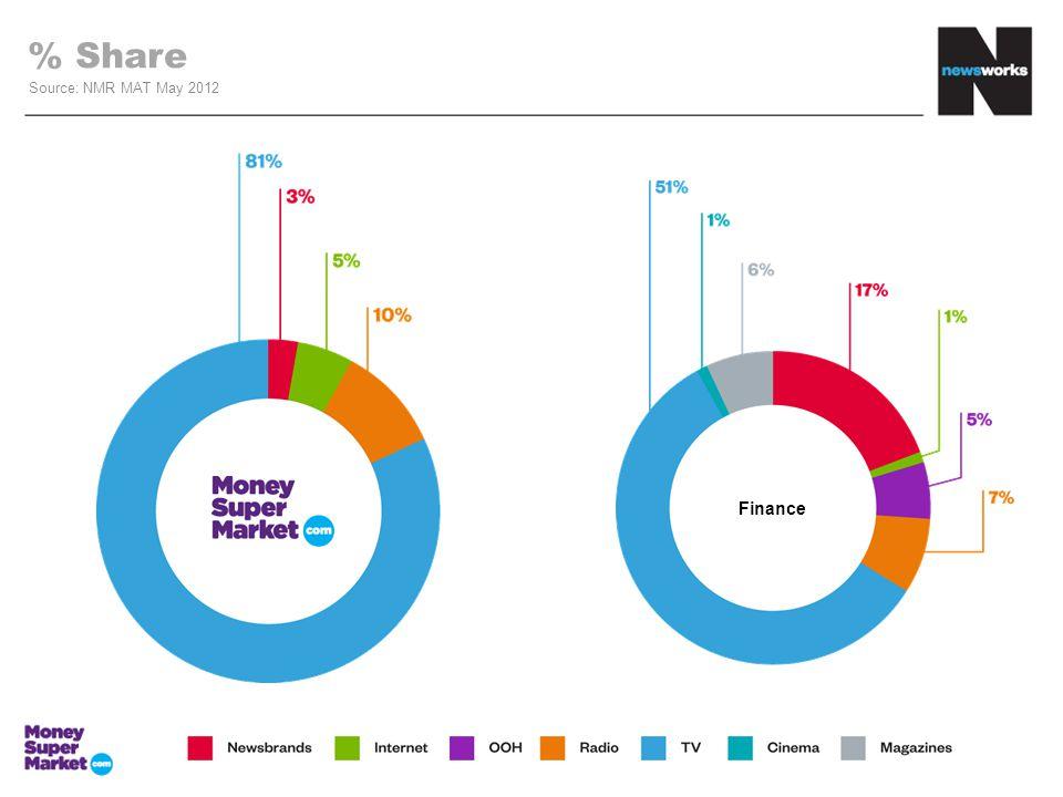 % Share Source: NMR MAT May 2012 Finance