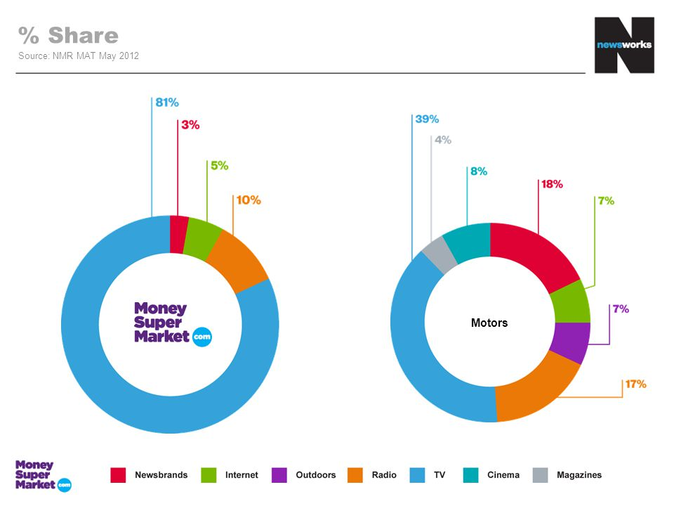 % Share Source: NMR MAT May 2012 Motors