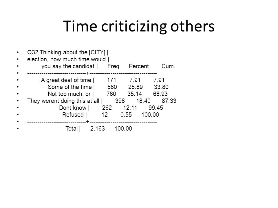 Time criticizing others Q32 Thinking about the [CITY] | election, how much time would | you say the candidat | Freq. Percent Cum. --------------------
