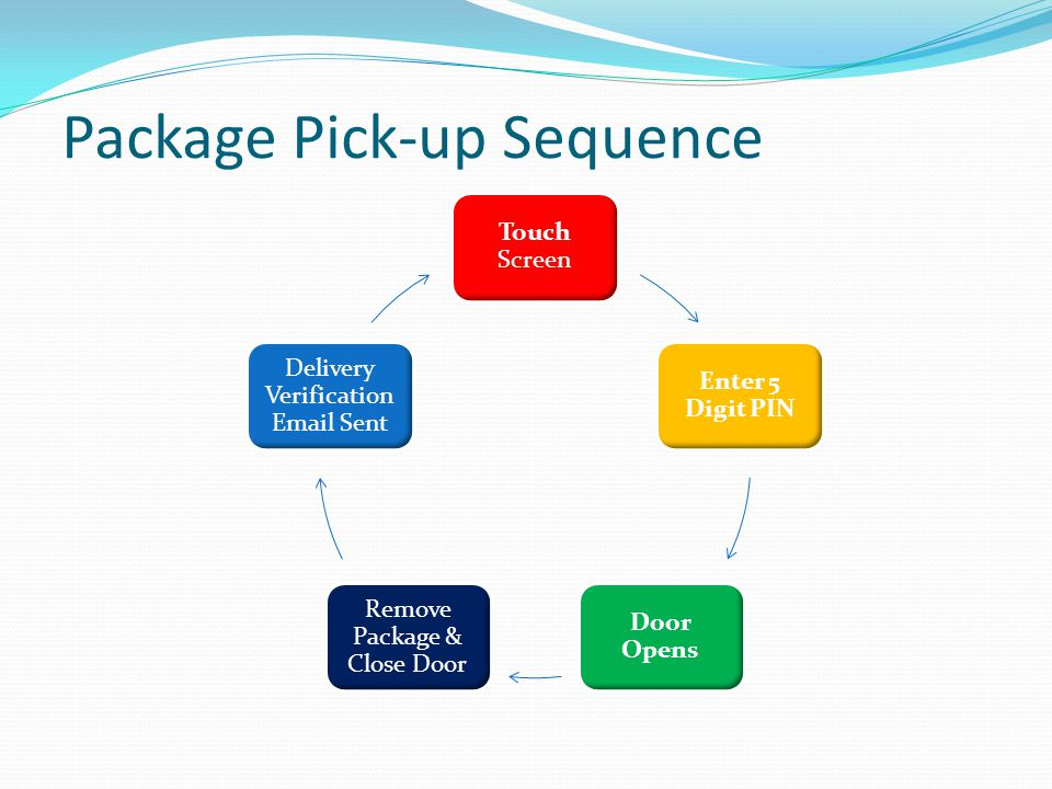 Package Pick-up Sequence Touch Screen Enter 5 Digit PIN Door Opens Remove Package & Close Door Delivery Verification Email Sent