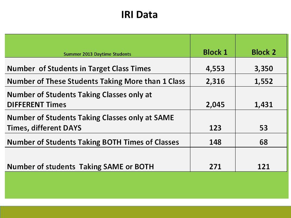 IRI Data