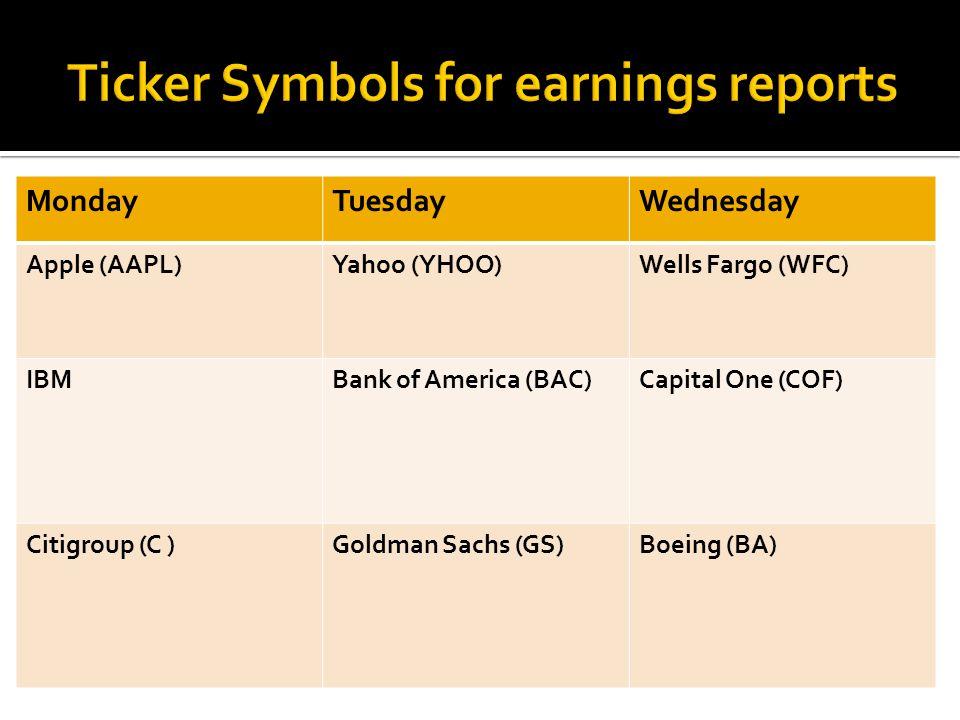 MondayTuesdayWednesday Apple (AAPL)Yahoo (YHOO)Wells Fargo (WFC) IBMBank of America (BAC)Capital One (COF) Citigroup (C )Goldman Sachs (GS)Boeing (BA)