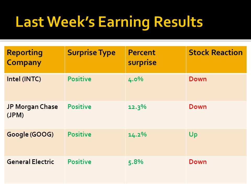 Reporting Company Surprise TypePercent surprise Stock Reaction Intel (INTC)Positive4.0%Down JP Morgan Chase (JPM) Positive12.3%Down Google (GOOG)Positive14.2%Up General ElectricPositive5.8%Down
