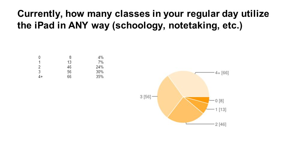 Currently, how many classes in your regular day utilize the iPad in ANY way (schoology, notetaking, etc.) 0 8 4% 113 7% 24624% 35630% 4+6635%