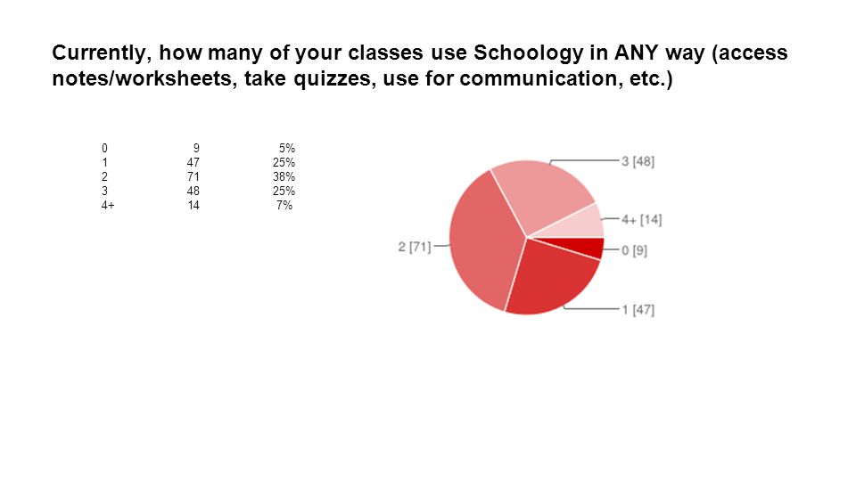 Currently, how many of your classes use Schoology in ANY way (access notes/worksheets, take quizzes, use for communication, etc.) 0 9 5% 14725% 27138% 34825% 4+14 7%