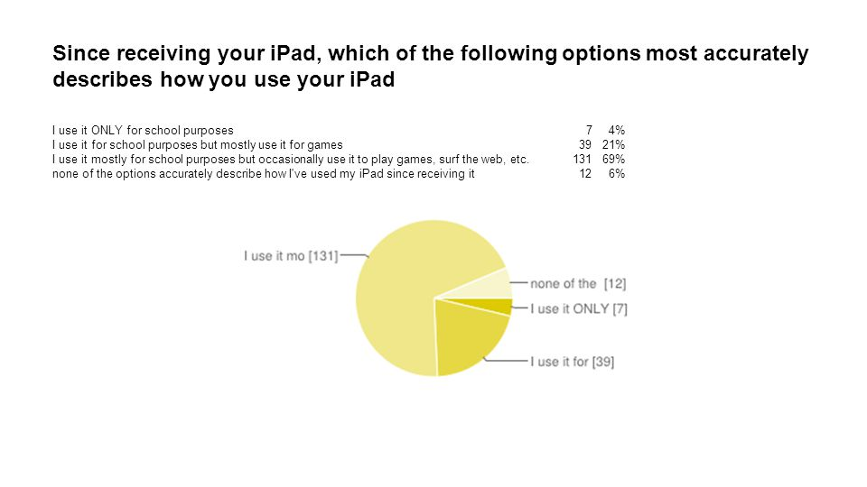 Since receiving your iPad, which of the following options most accurately describes how you use your iPad I use it ONLY for school purposes 7 4% I use it for school purposes but mostly use it for games 39 21% I use it mostly for school purposes but occasionally use it to play games, surf the web, etc.131 69% none of the options accurately describe how I ve used my iPad since receiving it 12 6%