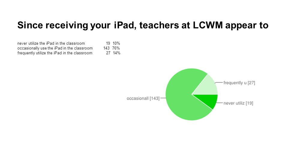 Since receiving your iPad, teachers at LCWM appear to never utilize the iPad in the classroom 19 10% occasionally use the iPad in the classroom 143 76% frequently utilize the iPad in the classroom 27 14%