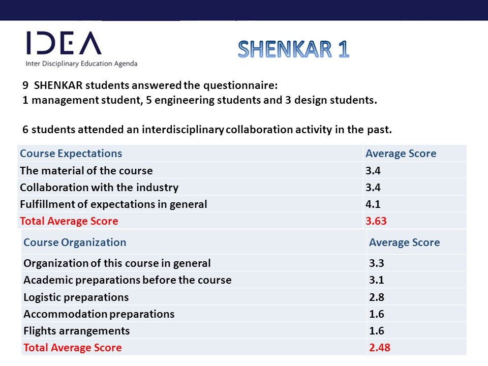 9 SHENKAR students answered the questionnaire: 1 management student, 5 engineering students and 3 design students.