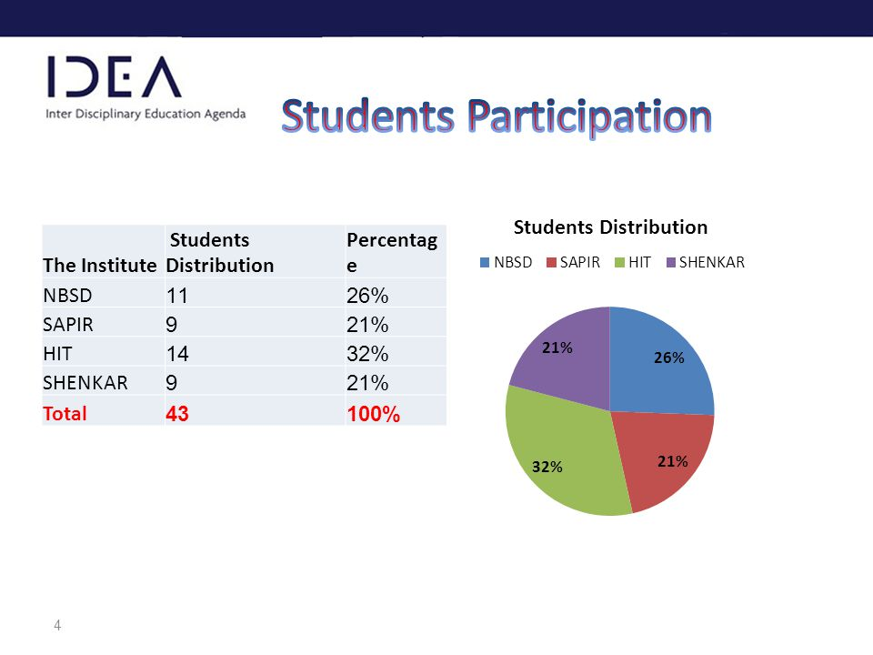 4 Percentag e Students DistributionThe Institute 26%11NBSD 21%9SAPIR 32%14HIT 21%9SHENKAR 100%43Total