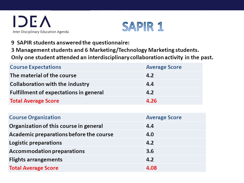 9 SAPIR students answered the questionnaire: 3 Management students and 6 Marketing/Technology Marketing students.
