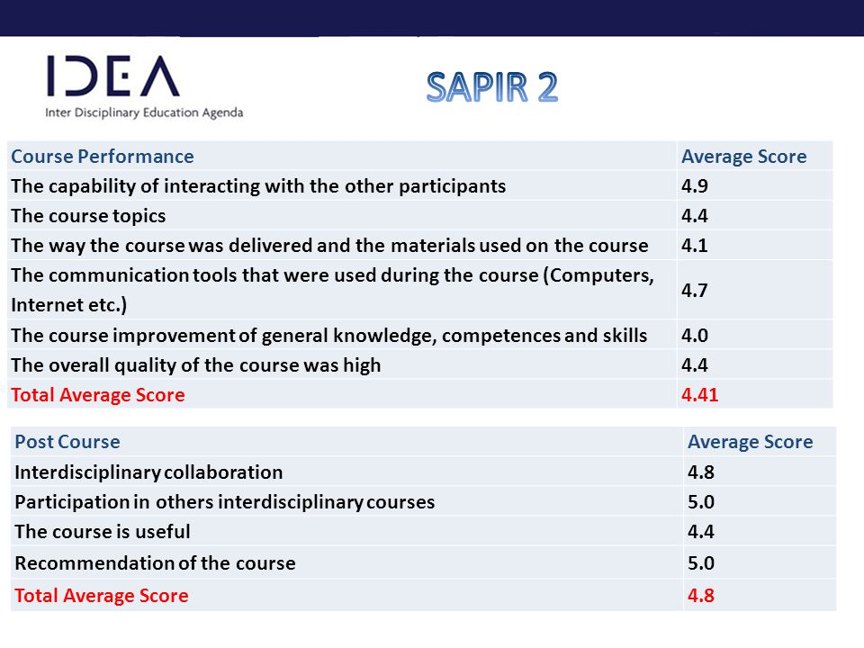 Course PerformanceAverage Score The capability of interacting with the other participants4.9 The course topics4.4 The way the course was delivered and the materials used on the course4.1 The communication tools that were used during the course (Computers, Internet etc.) 4.7 The course improvement of general knowledge, competences and skills4.0 The overall quality of the course was high4.4 Total Average Score4.41 Post CourseAverage Score Interdisciplinary collaboration4.8 Participation in others interdisciplinary courses5.0 The course is useful4.4 Recommendation of the course5.0 Total Average Score4.8