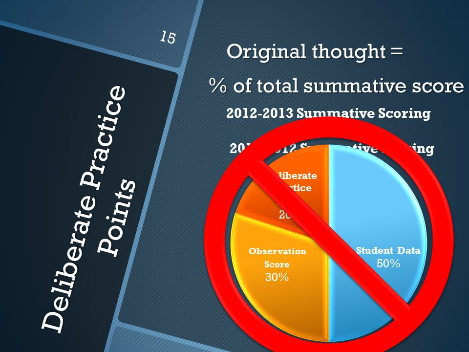 Deliberate Practice Points Original thought = % of total summative score 15
