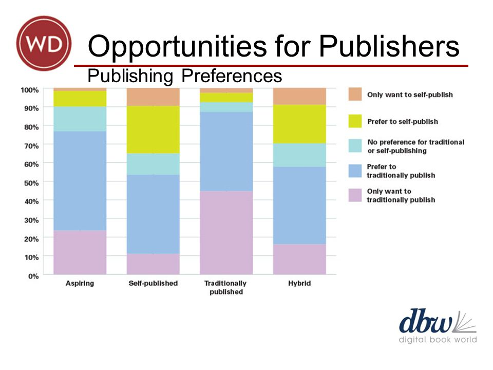 Opportunities for Publishers Publishing Preferences