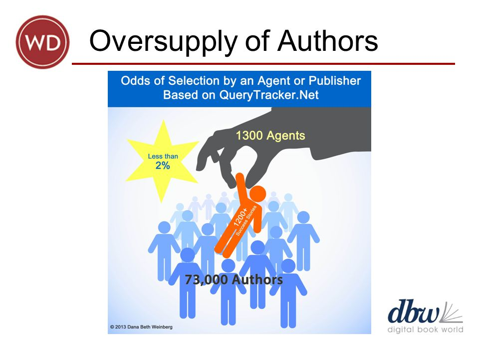 Oversupply of Authors