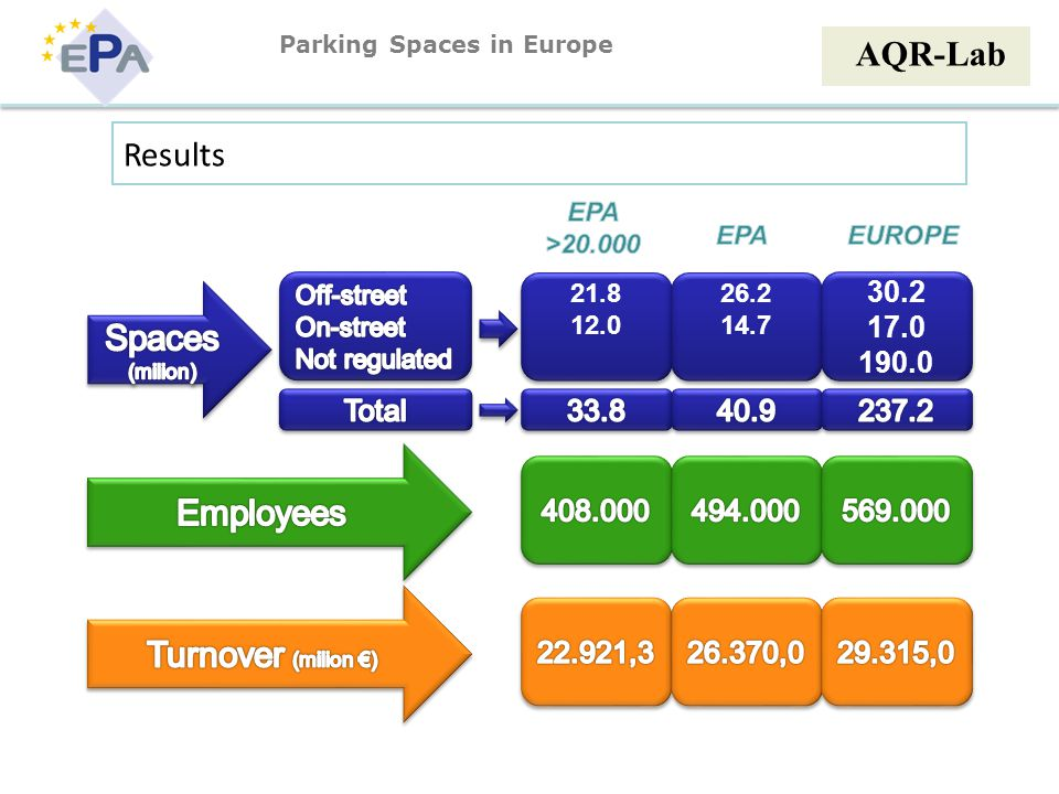 AQR-Lab Results 21.8 12.0 21.8 12.0 26.2 14.7 26.2 14.7 30.2 17.0 190.0 30.2 17.0 190.0 Parking Spaces in Europe