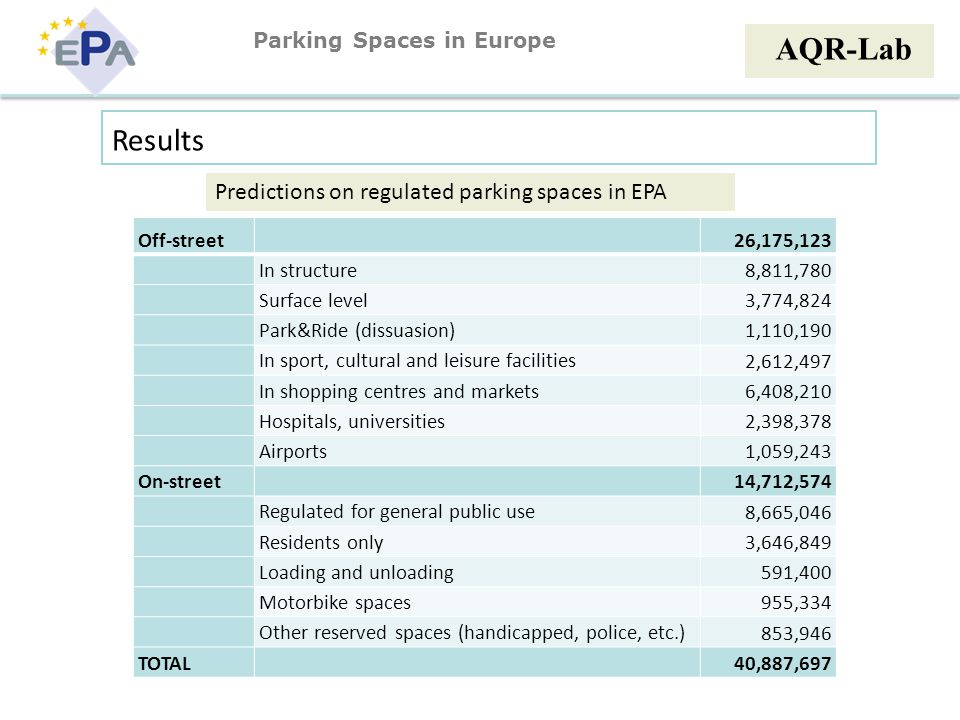 AQR-Lab Results Predictions on regulated parking spaces in EPA Off-street 26,175,123 In structure 8,811,780 Surface level 3,774,824 Park&Ride (dissuasion) 1,110,190 In sport, cultural and leisure facilities 2,612,497 In shopping centres and markets 6,408,210 Hospitals, universities 2,398,378 Airports 1,059,243 On-street 14,712,574 Regulated for general public use 8,665,046 Residents only 3,646,849 Loading and unloading 591,400 Motorbike spaces 955,334 Other reserved spaces (handicapped, police, etc.) 853,946 TOTAL 40,887,697 Parking Spaces in Europe