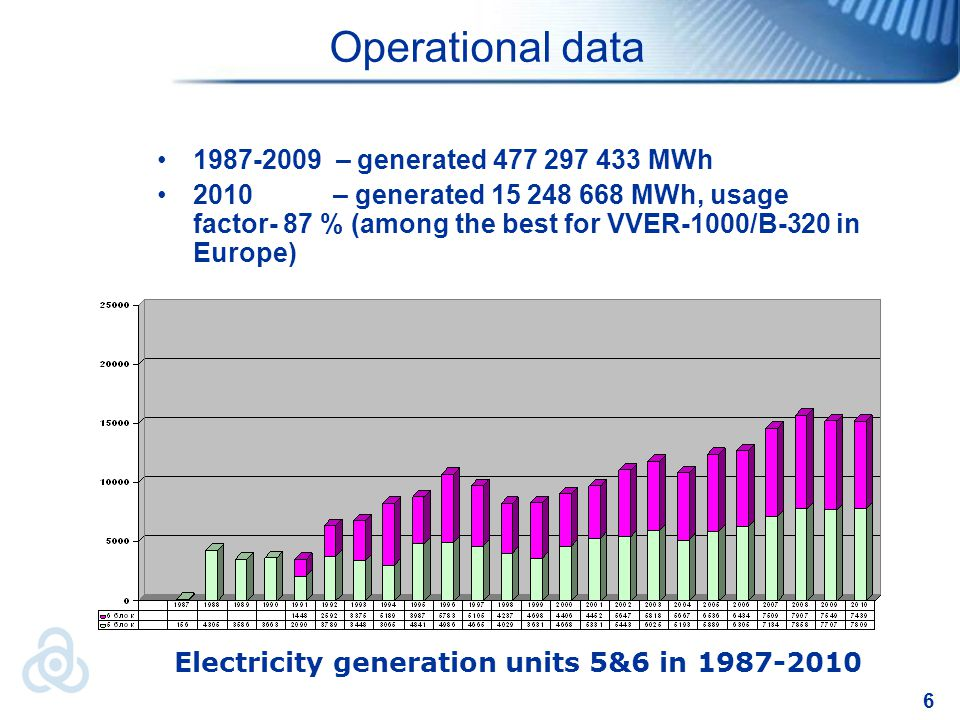 7 Lifetime management Within the period 1999-2008 the Modernization program was performed including 212 technical measures in two phases: BEP (1999-2001) – preparation of input data, terms of reference, specifications; Main contract (2001-2007) – detailed design and analysis, production and commissioning, licensing