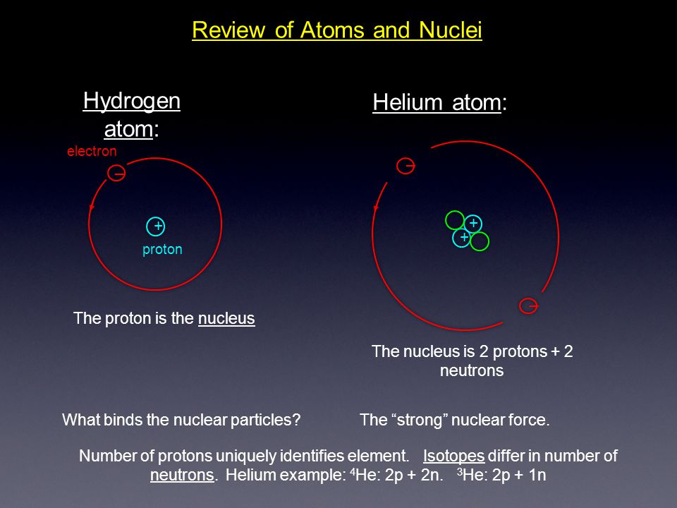 Review of Atoms and Nuclei Hydrogen atom: _ + proton electron _ + + _ Helium atom: The proton is the nucleus The nucleus is 2 protons + 2 neutrons Wha
