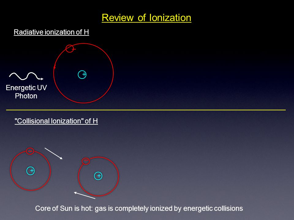Review of Ionization + Radiative ionization of H _ Energetic UV Photon