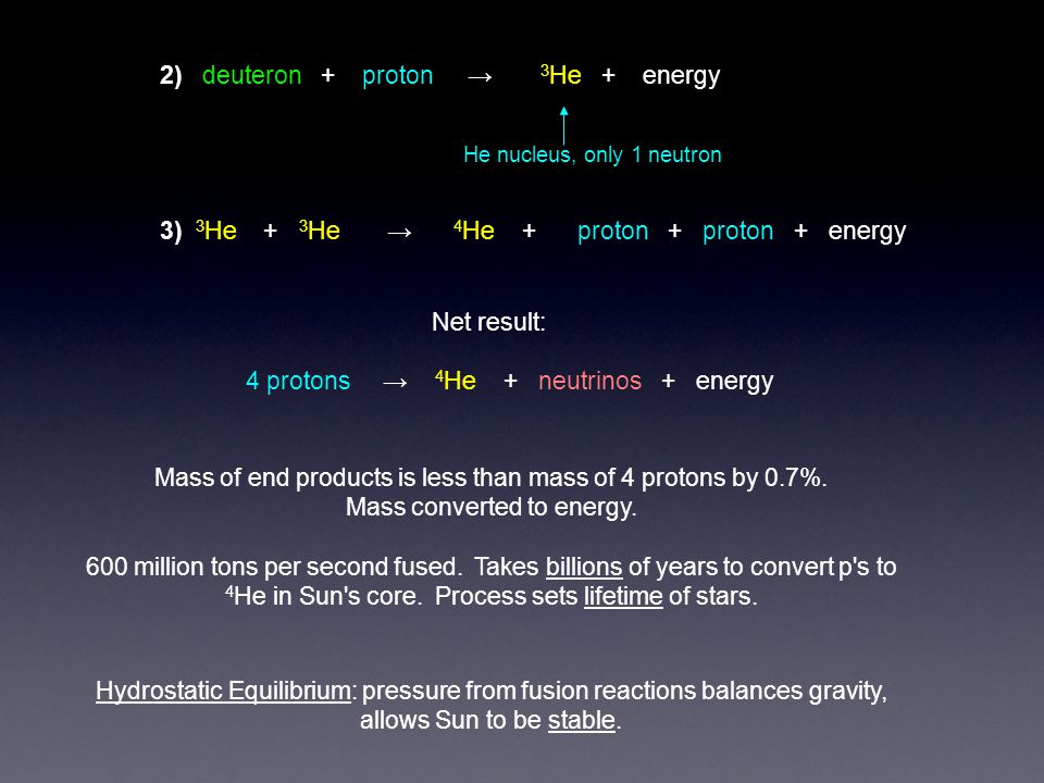 2) deuteron + proton → 3 He + energy He nucleus, only 1 neutron 3) 3 He + 3 He → 4 He + proton + proton + energy Net result: 4 protons → 4 He + neutrinos + energy Hydrostatic Equilibrium: pressure from fusion reactions balances gravity, allows Sun to be stable.
