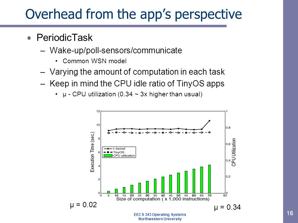16 Overhead from the app's perspective PeriodicTask –Wake-up/poll-sensors/communicate Common WSN model –Varying the amount of computation in each task –Keep in mind the CPU idle ratio of TinyOS apps μ - CPU utilization (0.34 ~ 3x higher than usual) μ = 0.02 μ = 0.34 EECS 343 Operating Systems Northwestern University
