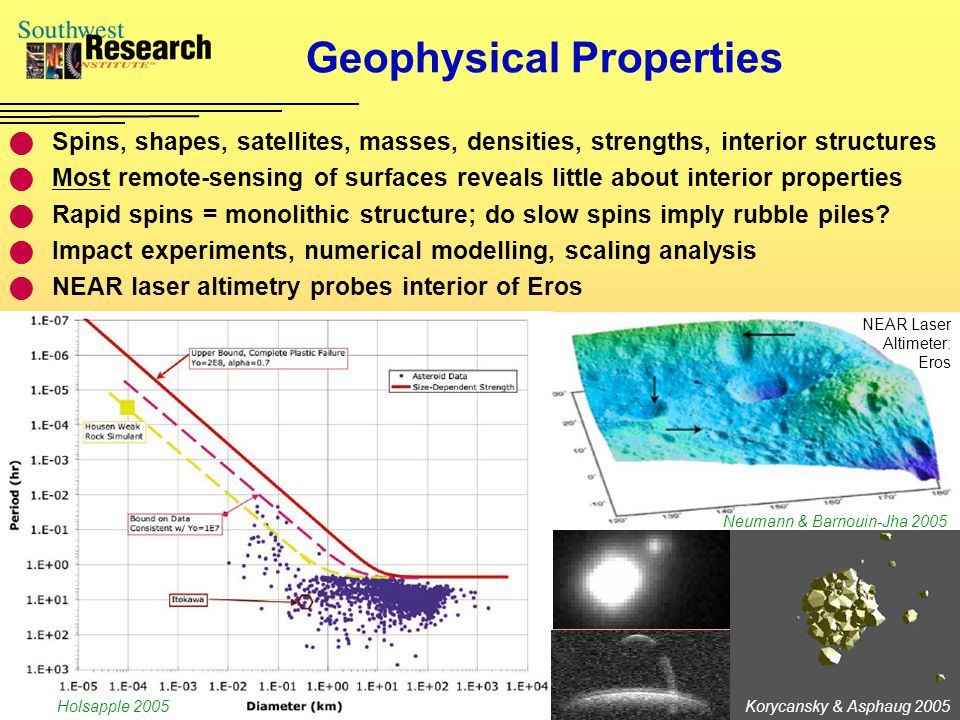 Geophysical Properties Spins, shapes, satellites, masses, densities, strengths, interior structures Most remote-sensing of surfaces reveals little about interior properties Rapid spins = monolithic structure; do slow spins imply rubble piles.