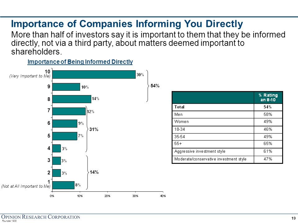 Founded 1938 19 Importance of Companies Informing You Directly Importance of Being Informed Directly More than half of investors say it is important t