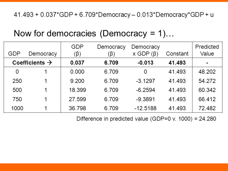 41.493 + 0.037*GDP + 6.709*Democracy – 0.013*Democracy*GDP + u Now for democracies (Democracy = 1)… GDPDemocracy GDP (β) Democracy (β) Democracy x GDP (β)Constant Predicted Value Coefficients  0.0376.709-0.01341.493- 010.0006.709041.49348.202 25019.2006.709-3.129741.49354.272 500118.3996.709-6.259441.49360.342 750127.5996.709-9.389141.49366.412 1000136.7986.709-12.518841.49372.482 Difference in predicted value (GDP=0 v.