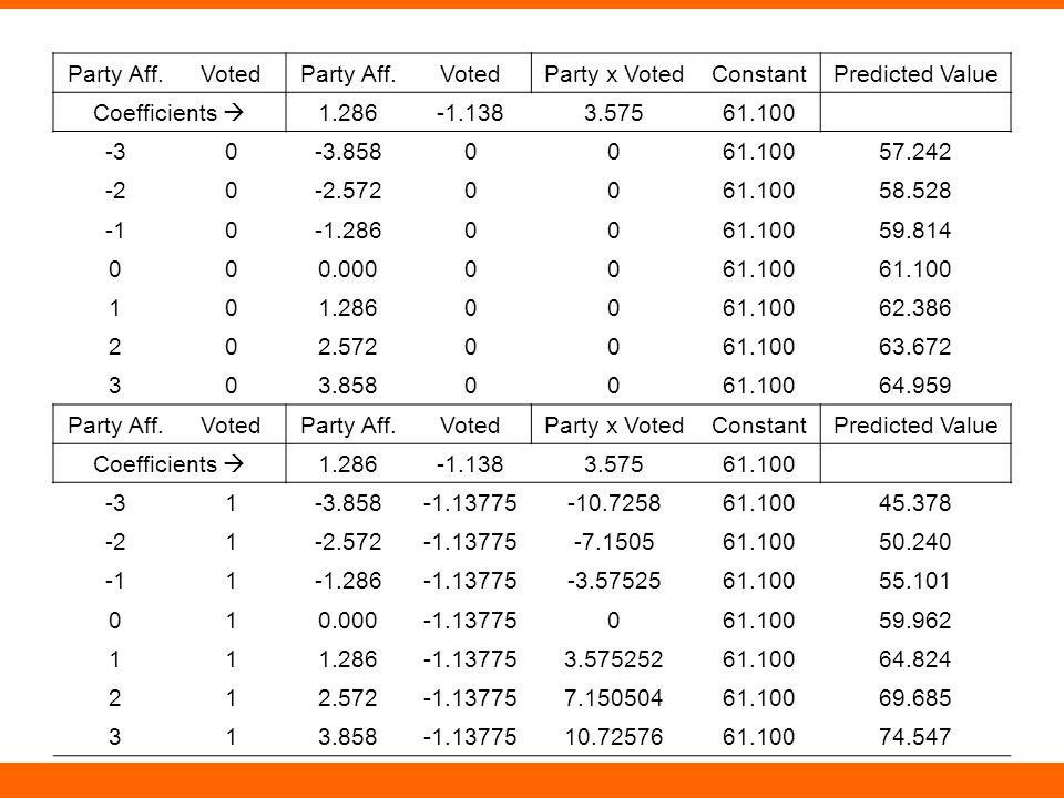 Party Aff.VotedParty Aff.VotedParty x VotedConstantPredicted Value Coefficients  1.286-1.1383.57561.100 -30-3.8580061.10057.242 -20-2.5720061.10058.528 0-1.2860061.10059.814 000.0000061.100 101.2860061.10062.386 202.5720061.10063.672 303.8580061.10064.959 Party Aff.VotedParty Aff.VotedParty x VotedConstantPredicted Value Coefficients  1.286-1.1383.57561.100 -31-3.858-1.13775-10.725861.10045.378 -21-2.572-1.13775-7.150561.10050.240 1-1.286-1.13775-3.5752561.10055.101 010.000-1.13775061.10059.962 111.286-1.137753.57525261.10064.824 212.572-1.137757.15050461.10069.685 313.858-1.1377510.7257661.10074.547