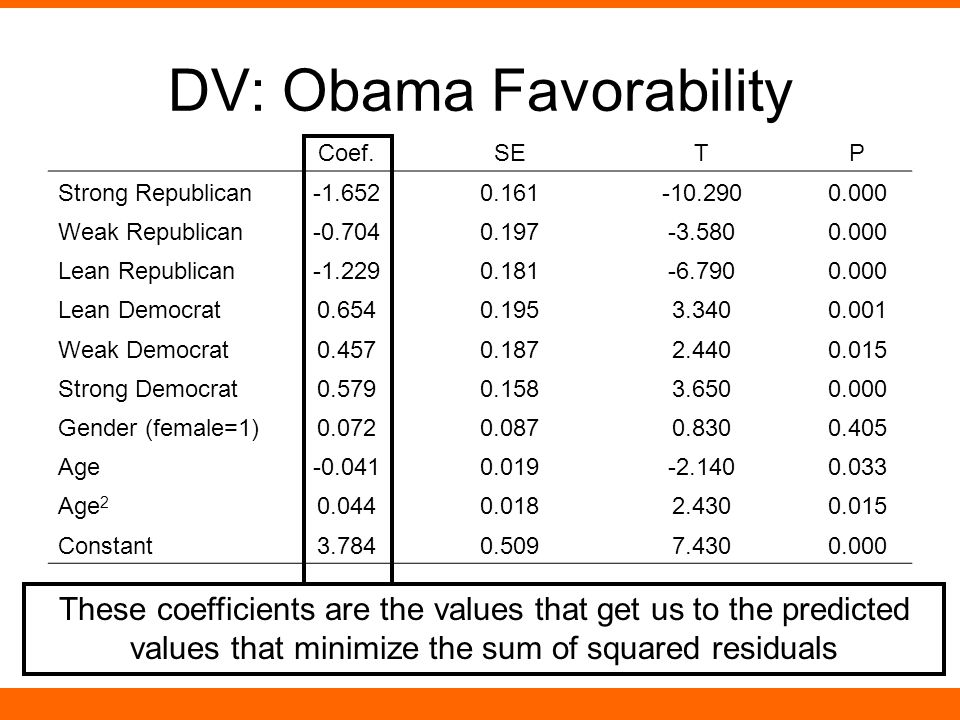 DV: Obama Favorability Coef.SETP Strong Republican-1.6520.161-10.2900.000 Weak Republican-0.7040.197-3.5800.000 Lean Republican-1.2290.181-6.7900.000 Lean Democrat0.6540.1953.3400.001 Weak Democrat0.4570.1872.4400.015 Strong Democrat0.5790.1583.6500.000 Gender (female=1)0.0720.0870.8300.405 Age-0.0410.019-2.1400.033 Age 2 0.0440.0182.4300.015 Constant3.7840.5097.4300.000 These coefficients are the values that get us to the predicted values that minimize the sum of squared residuals