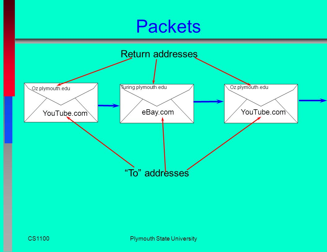 CS1100Plymouth State University Internet Messages n Packets n TCP/IP n Routing n Nodes