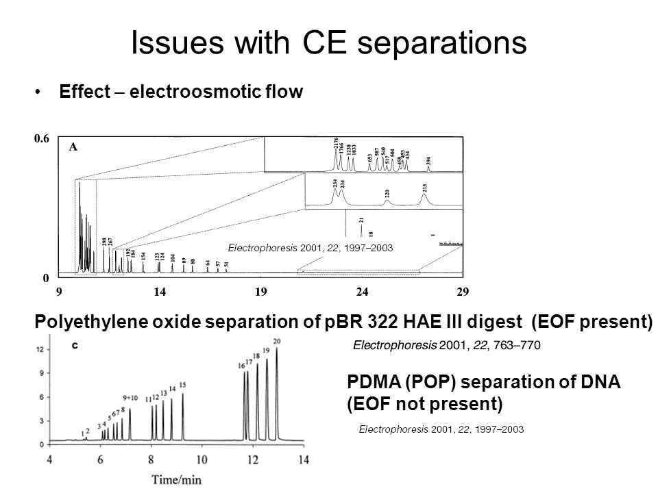Issues with CE separations Effect – electroosmotic flow Polyethylene oxide separation of pBR 322 HAE III digest (EOF present) PDMA (POP) separation of